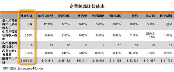 表:企業總部比較成本