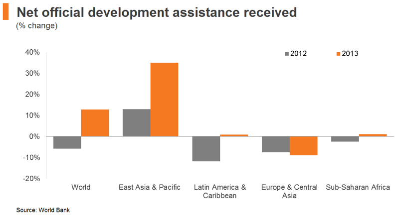 Chart: Net official development assistance received