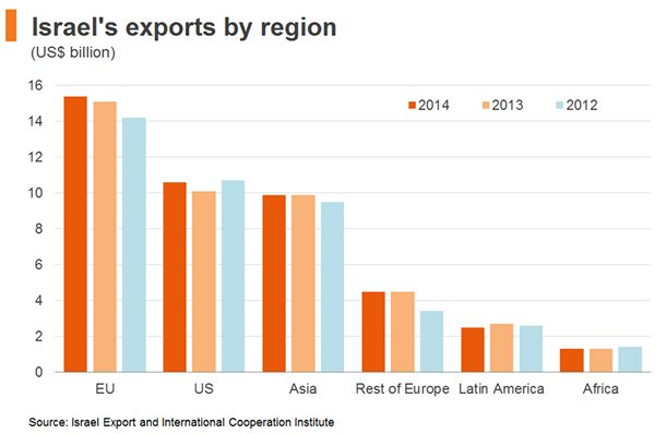 Chart: Israel′s exports by region