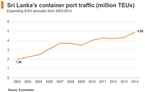 Chart: Sri Lanka′s container port traffic (million TEUs)