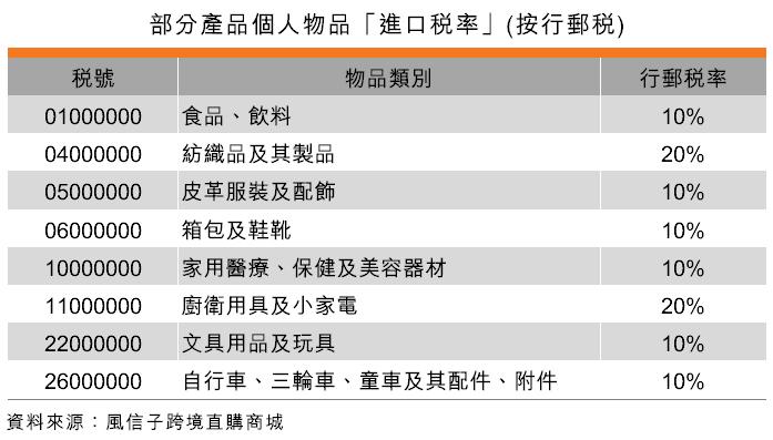 表:部分产品个人物品「进口税率」(按行邮税)