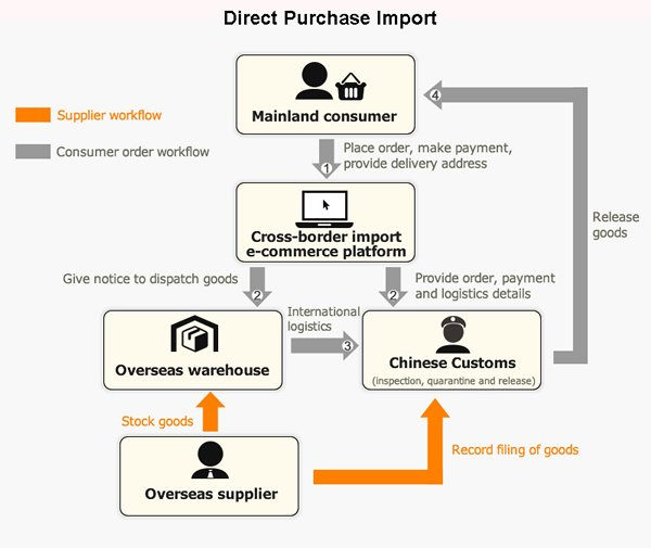 Chart: Direct Purchase Import