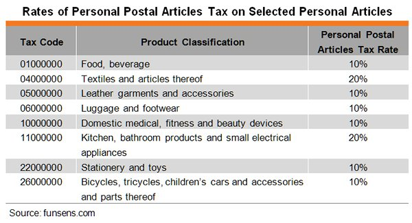 Table: Rates of Personal Postal Articles Tax on Selected Personal Articles