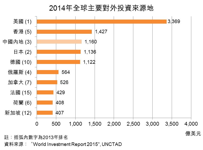 圖:2014年全球主要對外投資來源地