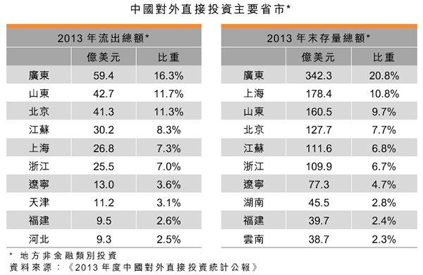 表:中国对外直接投资主要省市
