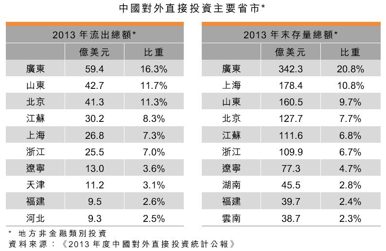 表:中國對外直接投資主要省市