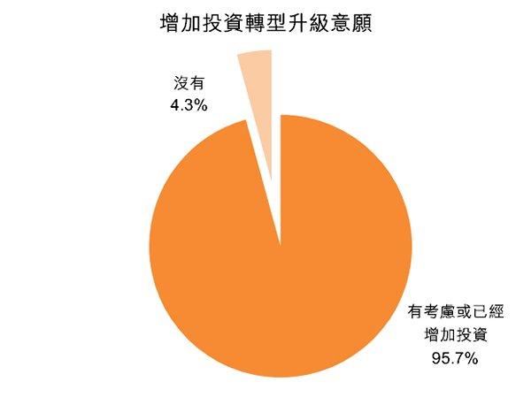 圖:增加投資轉型升級意願