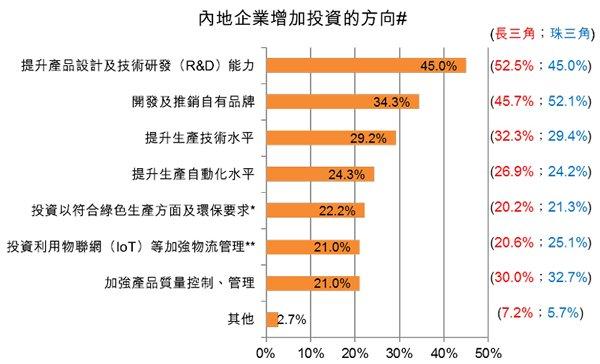 圖:內地企業增加投資的方向