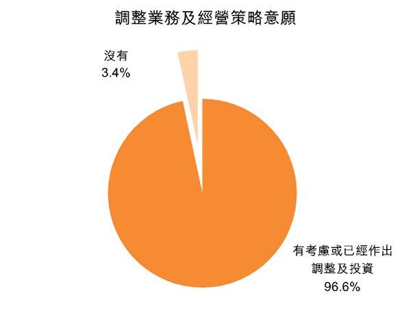 圖:調整業務及經營策略意願