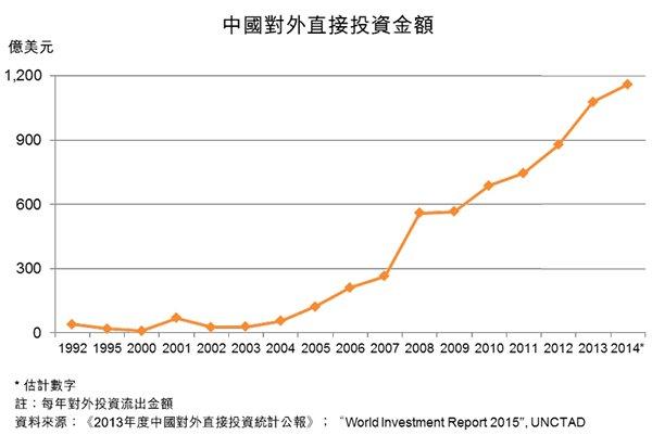 圖:中國對外直接投資金額