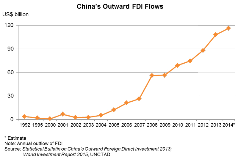 Chart: China's Outward FDI Flows