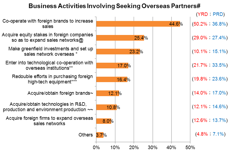 Chart: Business Activities Involving Seeking Overseas Partners