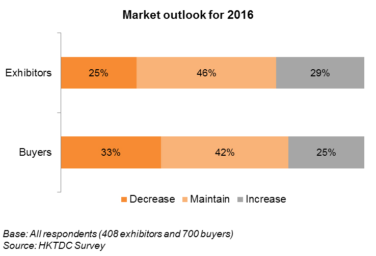 Chart: Market outlook for 2016