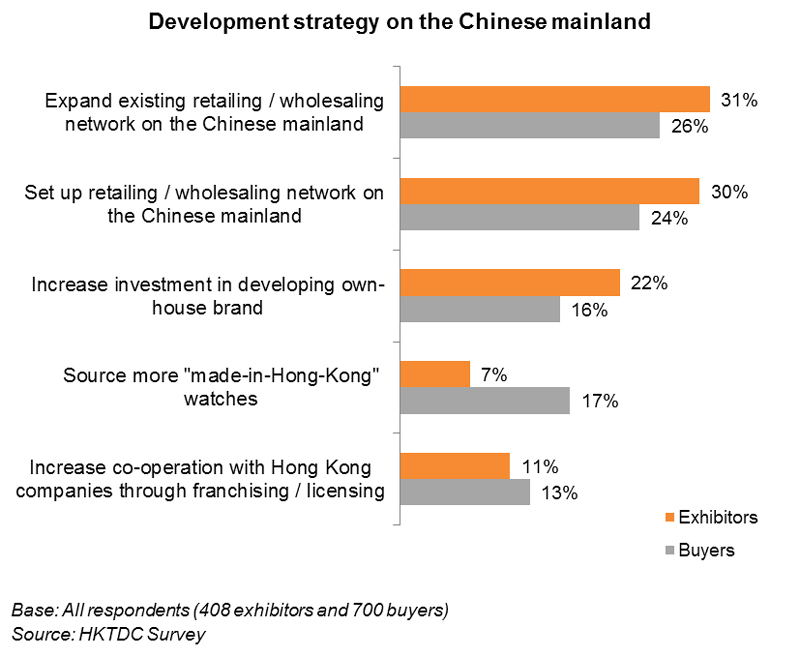Chart: Development strategy on the Chinese mainland