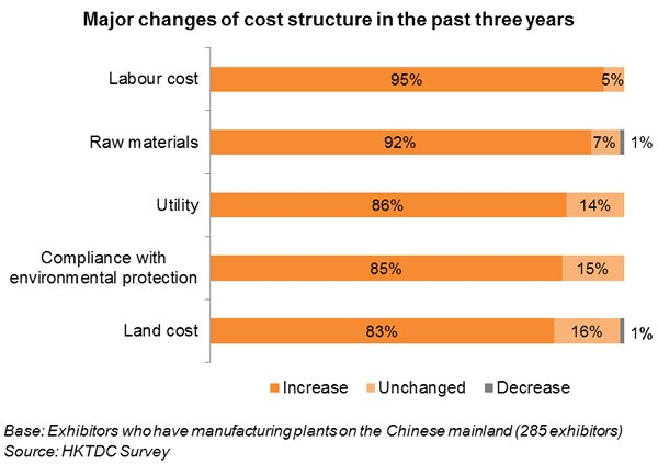 Chart: Major changes of cost structure in the past three years