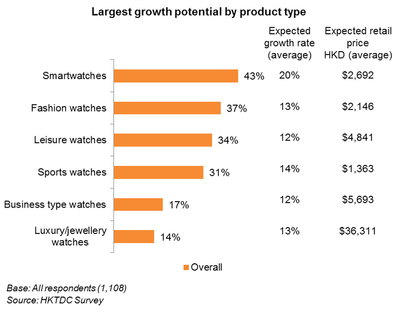 Chart: Largest growth potential by product type