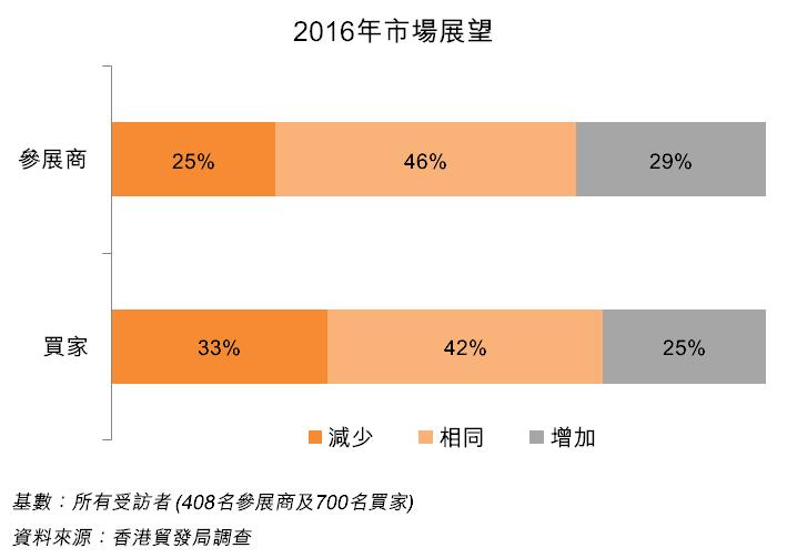 圖:2016年市場展望