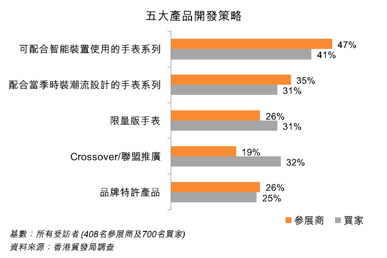 圖:五大產品開發策略