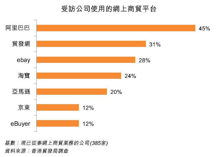 圖:受訪公司使用的網上商貿平台