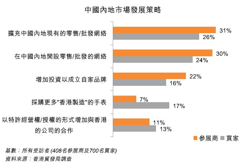圖:中國內地市場發展策略