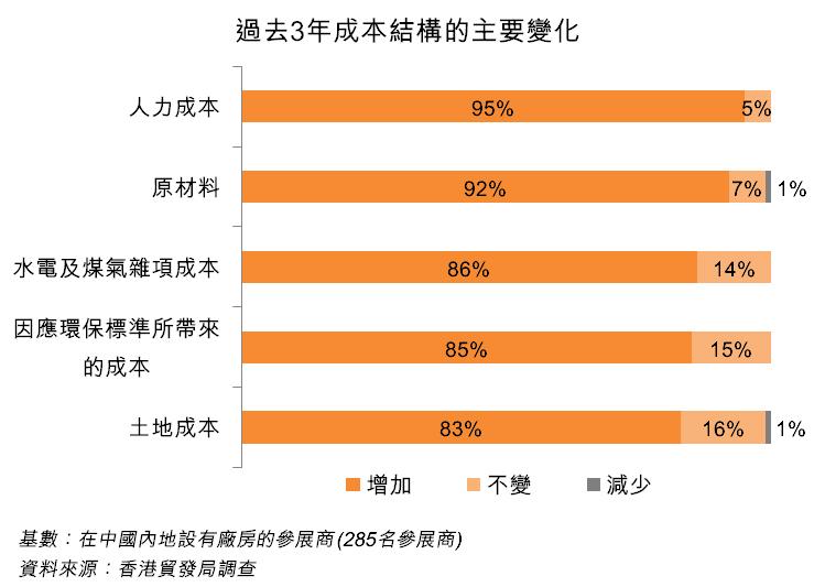 圖:過去3年成本結構的主要變化