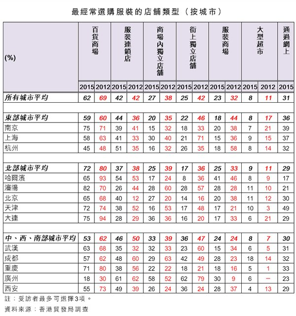 表:最经常选购服装的店铺类型(按城市)