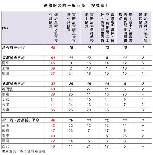 表:选购服装的一般状态(按城市)