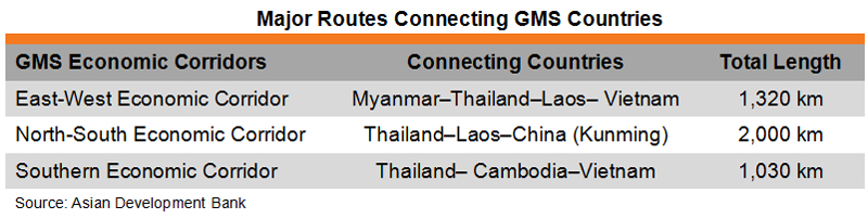 Table: Major Routes Connecting GMS Countries