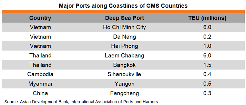 Table: Major Ports along Coastlines of GMS Countries