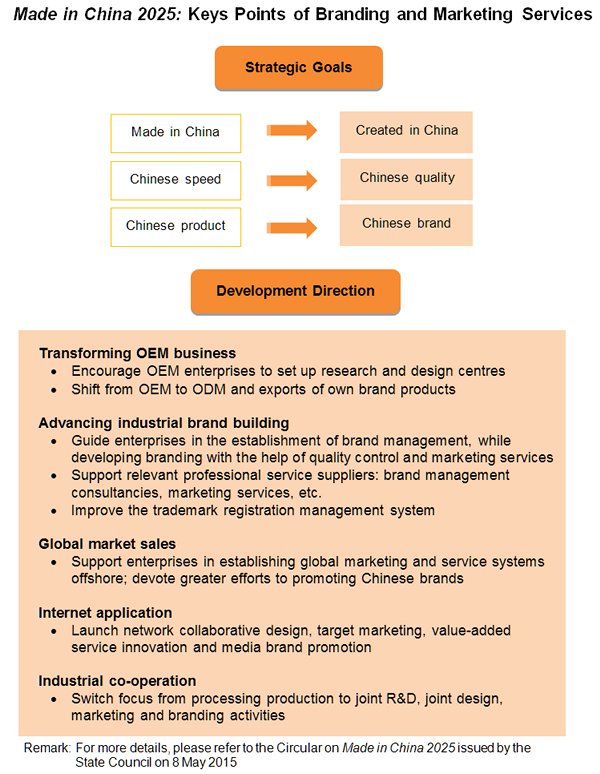 Chart: Made in China 2025: Keys Points of Branding and Marketing Services