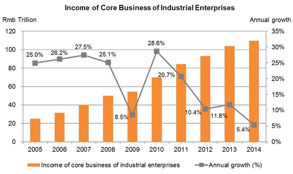 Chart: Income of Core Business of Industrial Enterprises