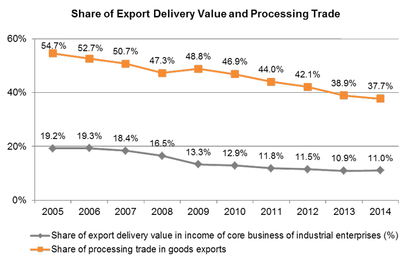 Chart: Share of Export Delivery Value and Processing Trade