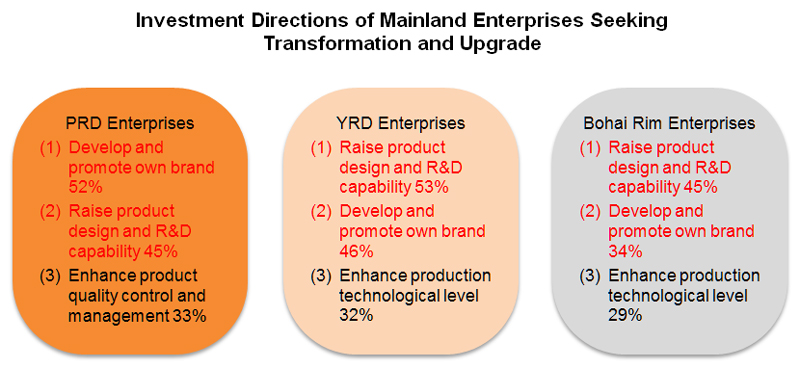 Chart: Investment Directions of Mainland Enterprises Seeking Transformation and Upgrade