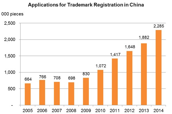 Chart: Applications for Trademark Registration in China