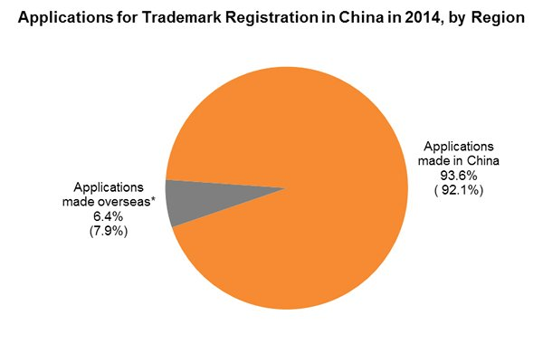 Chart: Applications for Trademark Registration in China in 2014, by Region