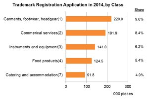 Chart: Trademark Registration Application in 2014, by Class