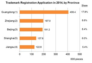 Chart: Trademark Registration Application in 2014, by Province