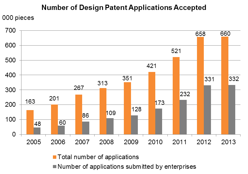 Chart: Number of Design Patent Applications Accepted