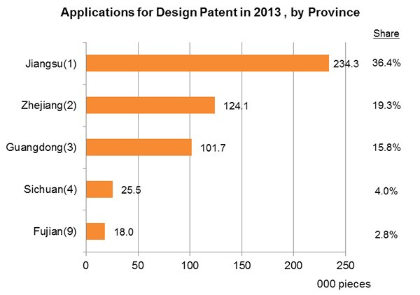 Chart: Applications for Design Patent in 2013, by Province