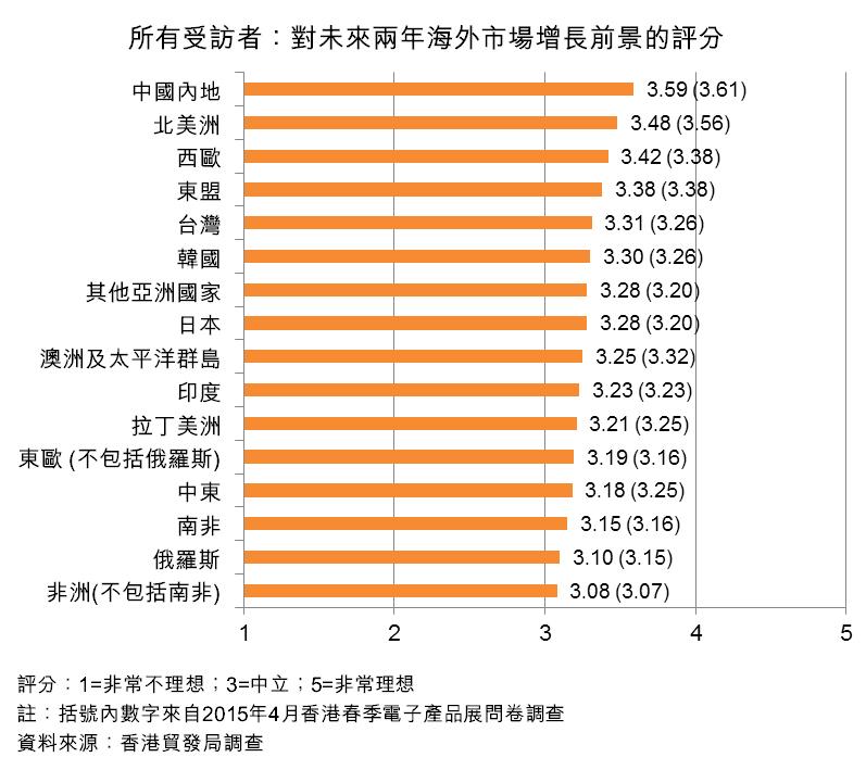圖:所有受訪者:對未來兩年海外市場增長前景的評分
