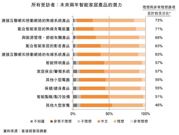 圖:所有受訪者:未來兩年智能家居產品的潛力