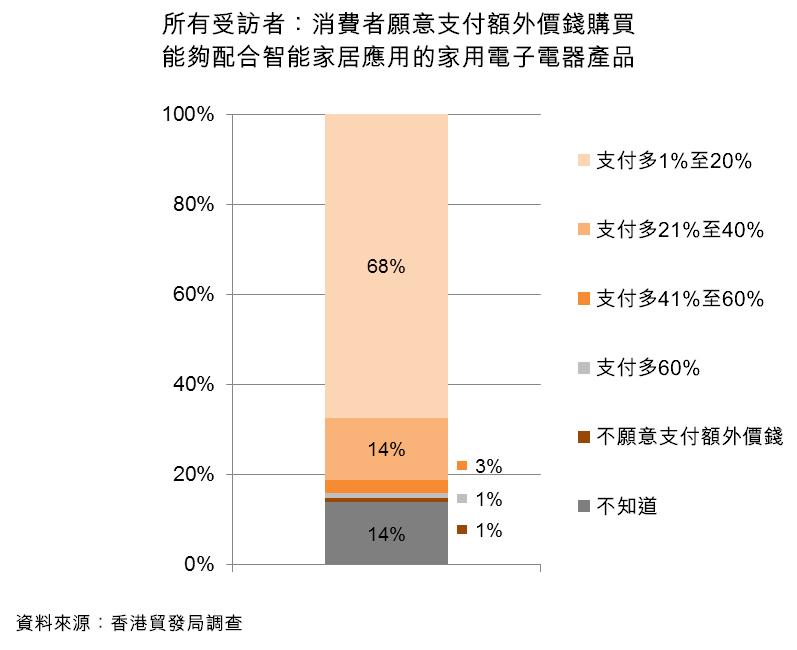 圖:所有受訪者:消費者願意支付額外價錢購買能夠配合智能家居應用的家用電子電器產品