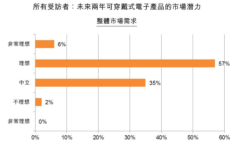 圖:所有受訪者:未來兩年可穿戴式電子產品的市場潛力