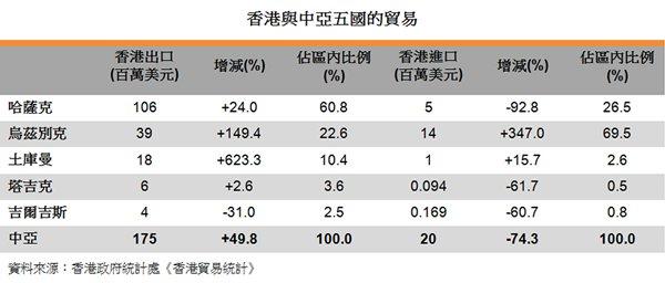 表:香港与中亚五国的贸易