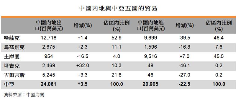 表:中国内地与中亚五国的贸易
