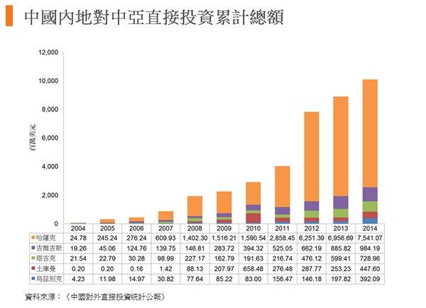 图:中国内地对中亚直接投资累计总额
