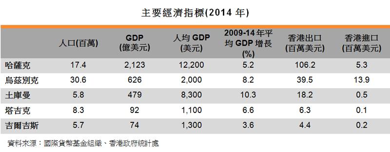 表:主要经济指标(2014年)