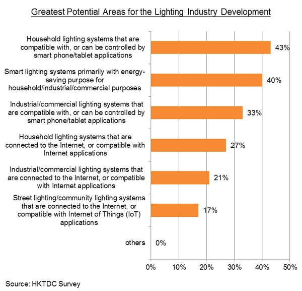 Chart: All Respondents: Development Potential of Smart Technology in Lighting Industry