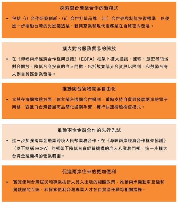 图:推进闽台投资贸易自由化