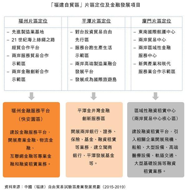 图:「福建自贸区」片区定位及金融发展项目